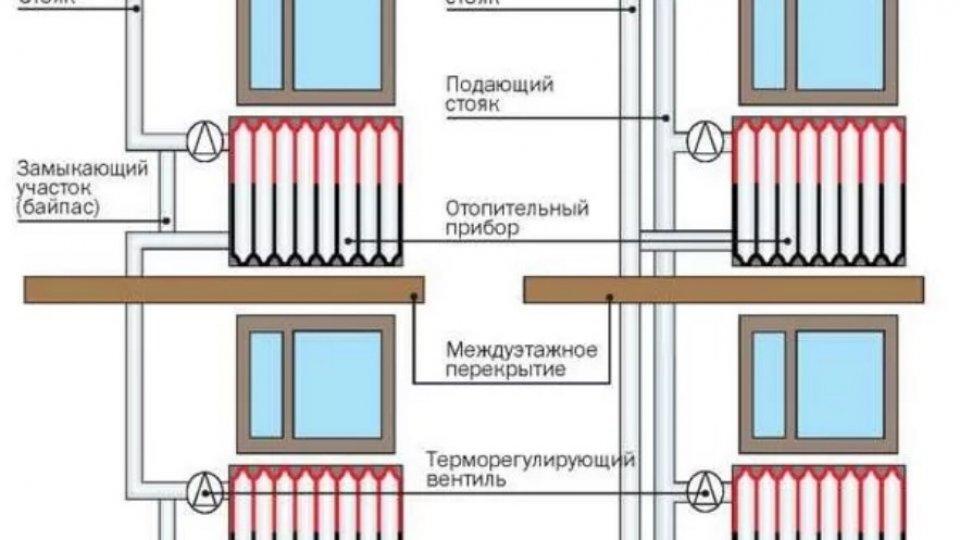 Расчет радиаторного отопления в гомеле